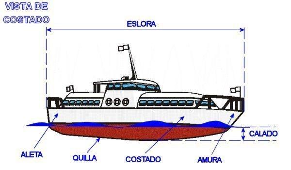 Cmo hacer una plataforma para un barco - Eternalnyc