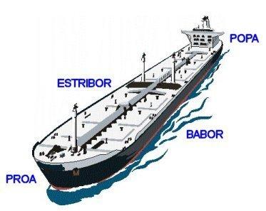 Aprende a navegar mientras alquilas el velero partes del barco