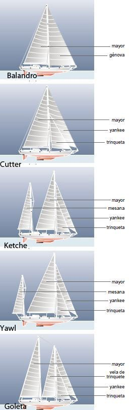 Aparejos1.jpg.Diferentes aparejos de los veleros